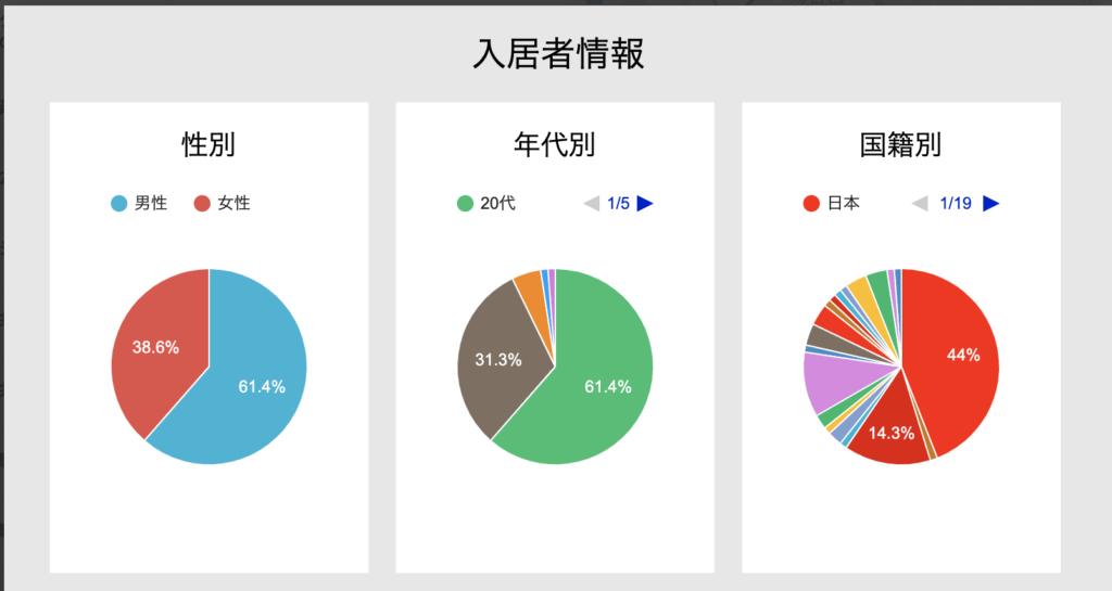 シェアハウスの探し方、SRアカデミア横浜の住人データ
