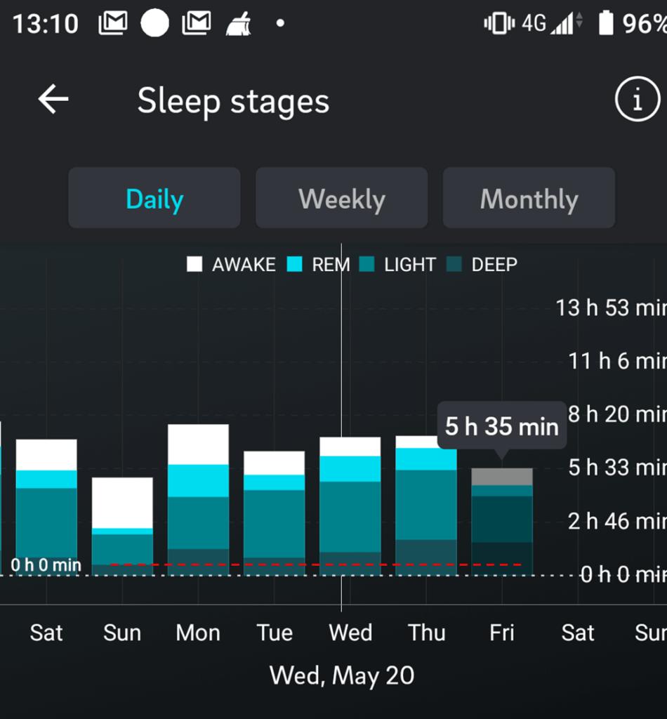 Oura ringとウェイトブランケットが深い睡眠を伸ばした